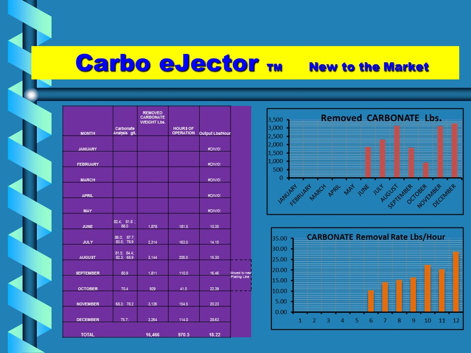 Carbo Ejector Carbonate Removal Systems
